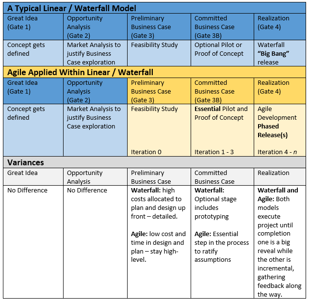 agile requirements gathering template - agile certification prep notes